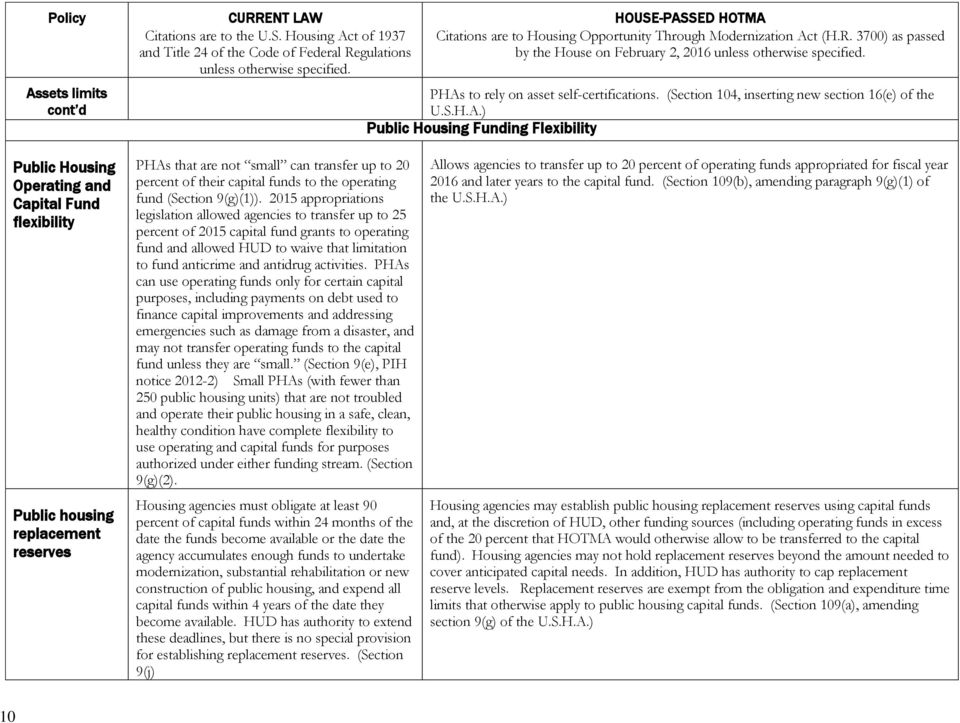 2015 appropriations legislation allowed agencies to transfer up to 25 percent of 2015 capital fund grants to operating fund and allowed HUD to waive that limitation to fund anticrime and antidrug