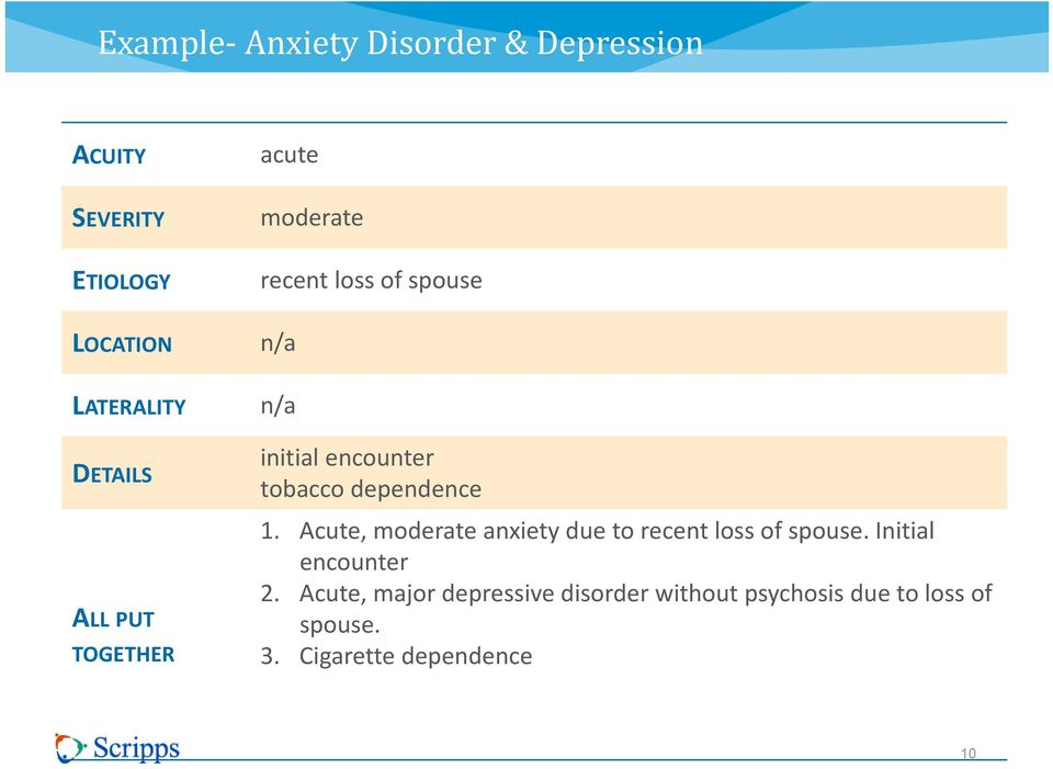 dependence 1. Acute, moderate anxiety due to recent loss of spouse. Initial encounter 2.