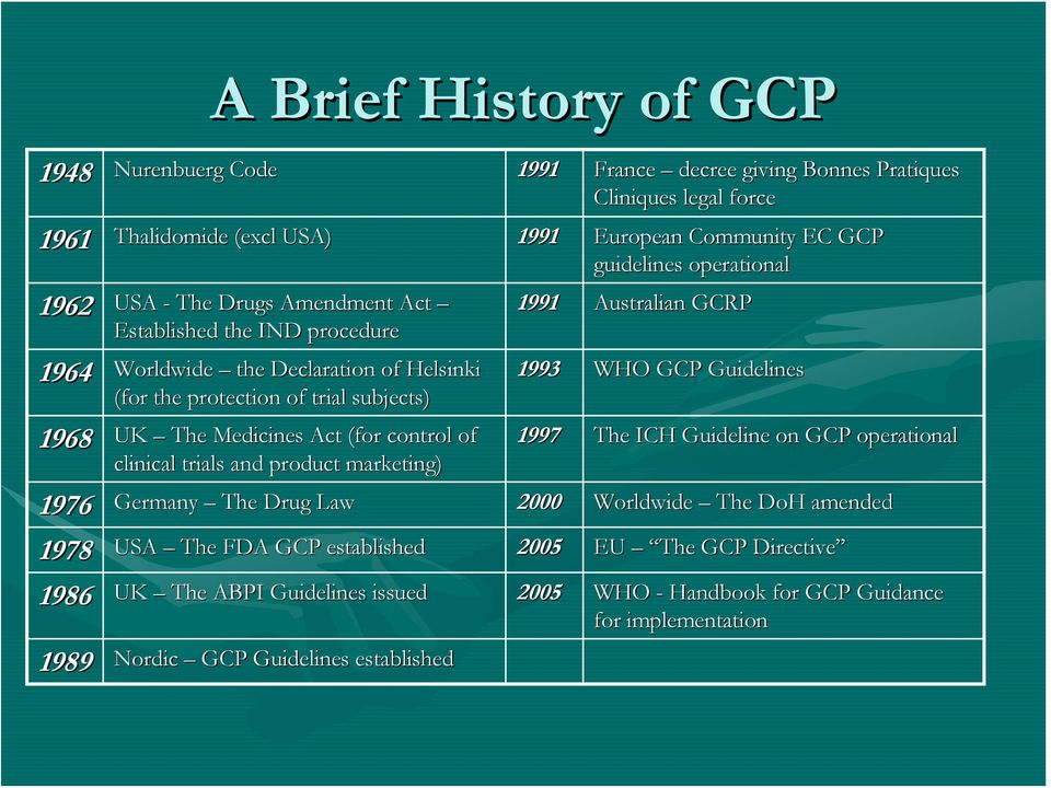 European Community EC GCP guidelines operational 1991 Australian GCRP 1993 WHO GCP Guidelines 1997 The ICH Guideline on GCP operational 1976 Germany The Drug Law 2000 Worldwide The DoH amended