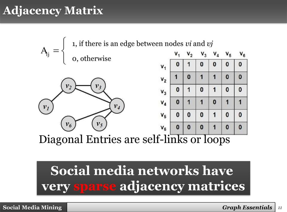 self-links or loops Social media networks have very