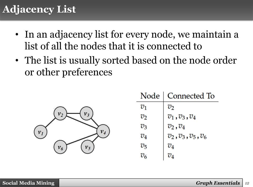 The list is usually sorted based on the node order or