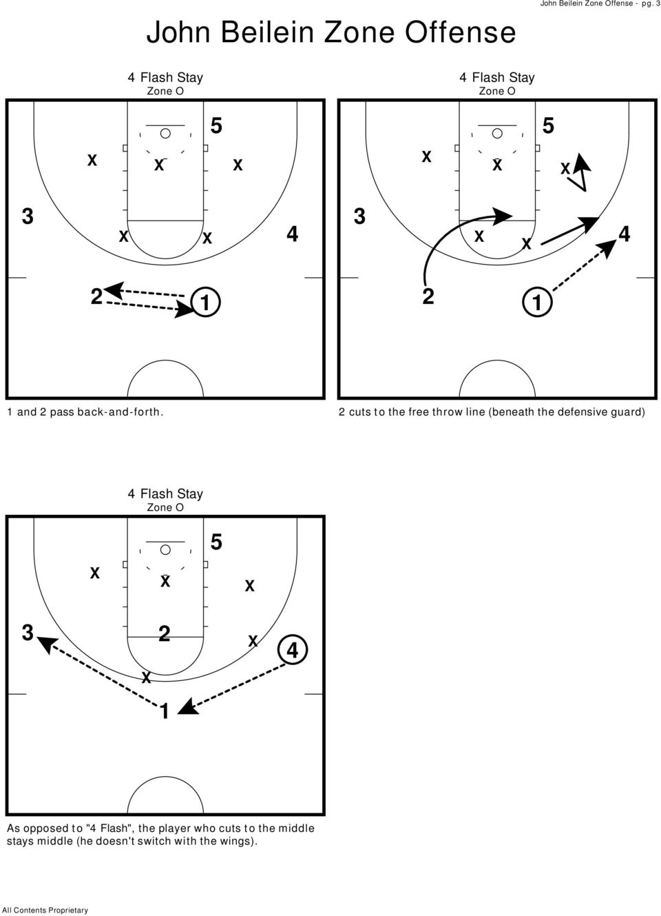cuts to the free throw line (beneath the defensive guard) Flash