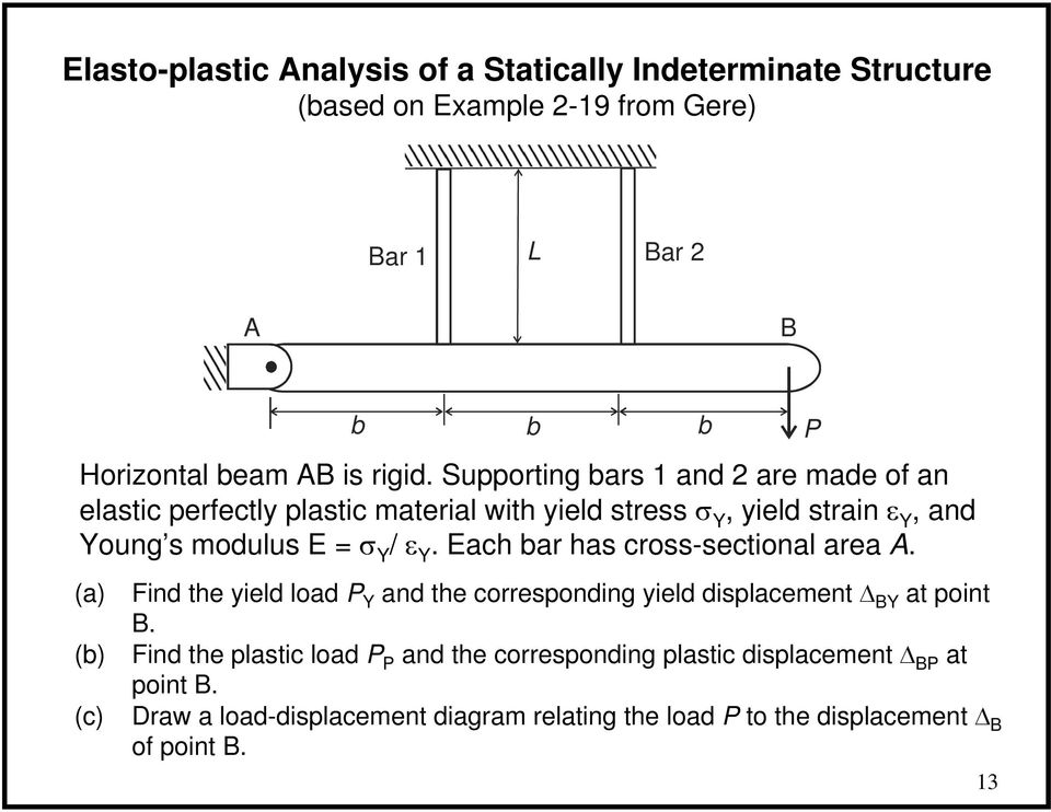 Supporting bars 1 and are made of an elastic perfectly plastic material with yield stress σ Y, yield strain ε Y, and Young s modulus E σ Y /