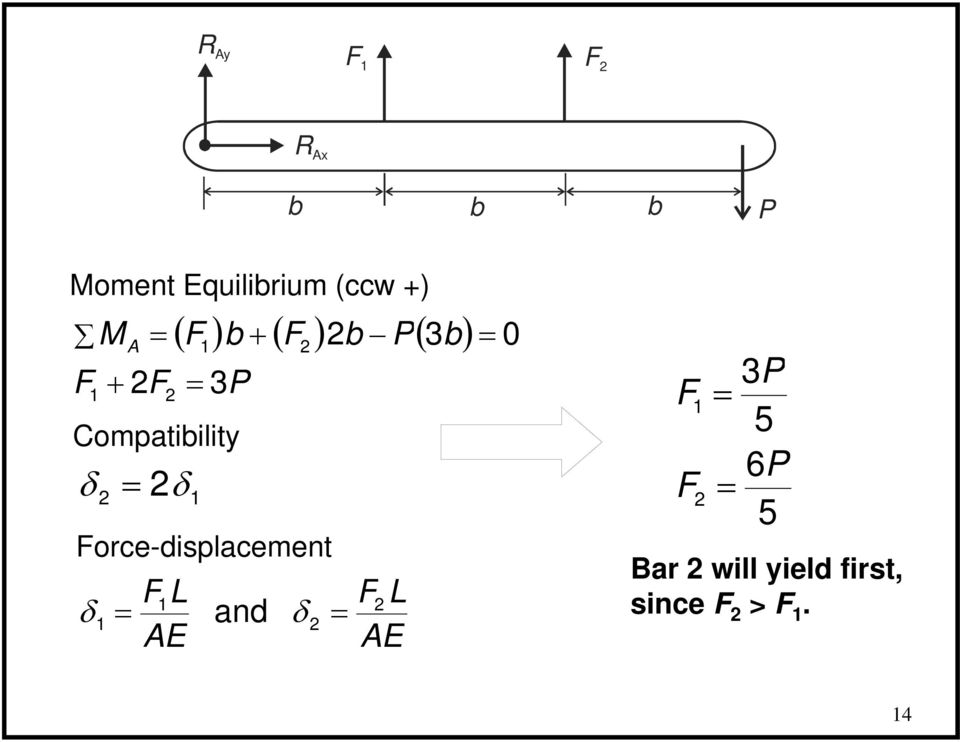 ( 3b) Force-displacement 1 1 and E F F E 0 F F