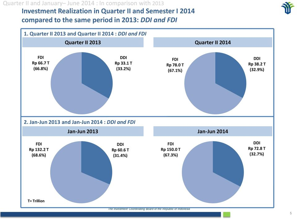 Quarter II 2013 and Quarter II 2014 : DDI and FDI Quarter II 2013 Quarter II 2014 FDI Rp 66.7 T (66.8%) DDI Rp 33.1 T (33.