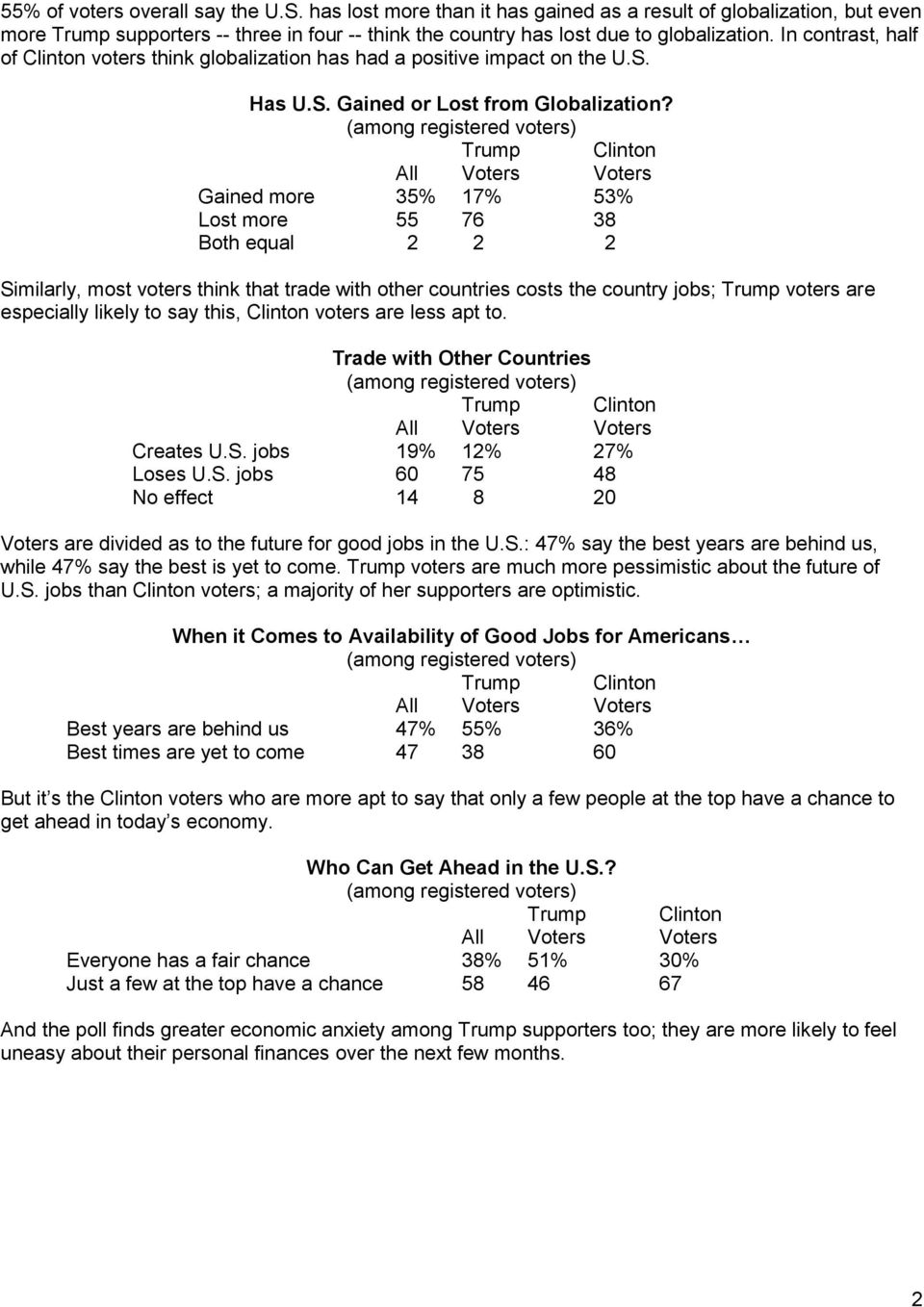Gained more 35% 17% 53% Lost more 55 76 38 Both equal 2 2 2 Similarly, most voters think that trade with other countries costs the country jobs; Trump voters are especially likely to say this,