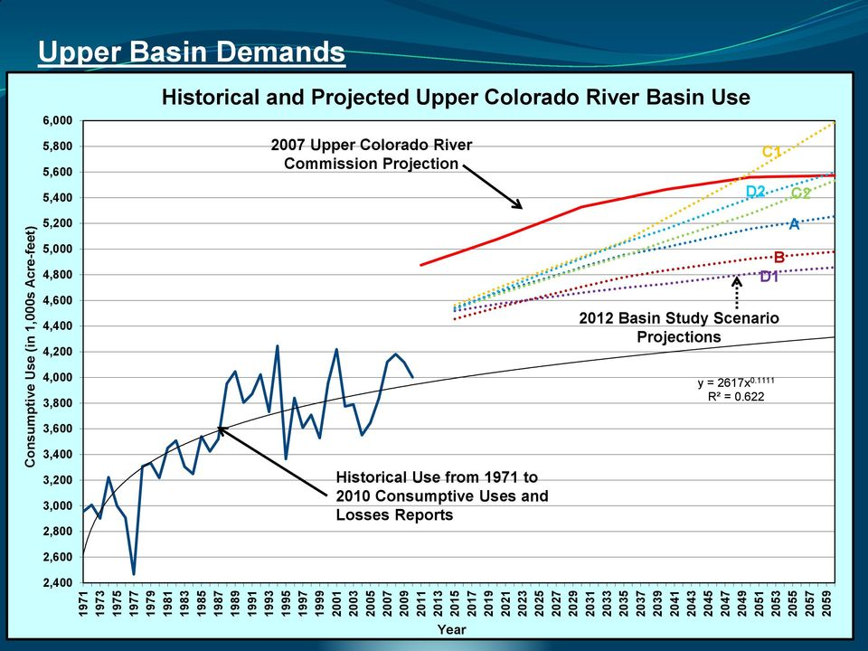 4,800 4,600 4,400 4,200 Historical and Projected Upper Colorado River Basin Use 2007 Upper Colorado River Commission Projection D2 C1 B D1 2012 Basin Study