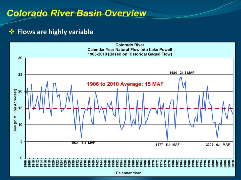 Acre-feet) Colorado River Basin Overview Flows are highly variable 30 Colorado River Calendar Year Natural Flow Into Lake Powell 1906-2010