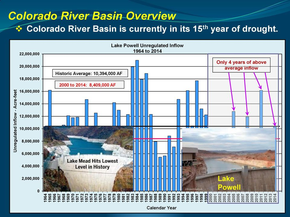 Basin is currently in its 15 th year of drought.