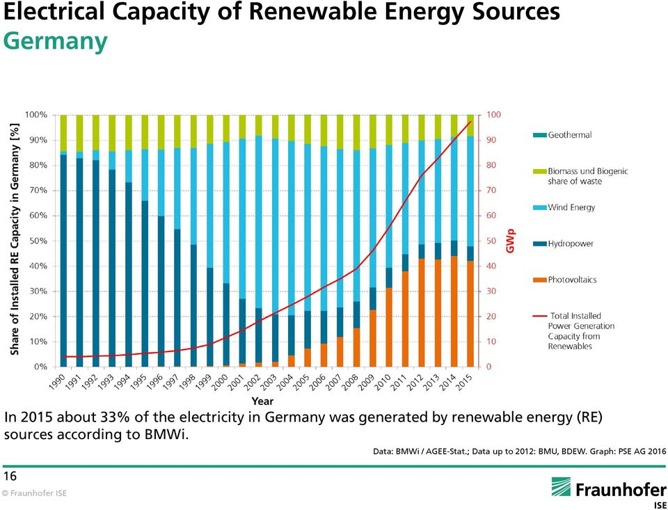by renewable energy (RE) sources according to BMWi.