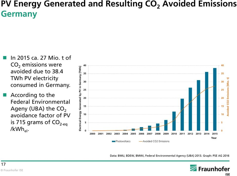 According to the Federal Environmental Ageny (UBA) the CO 2 avoidance factor of PV is 715