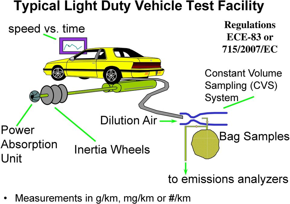 Measurements in g/km, mg/km or #/km Regulations ECE-83 or