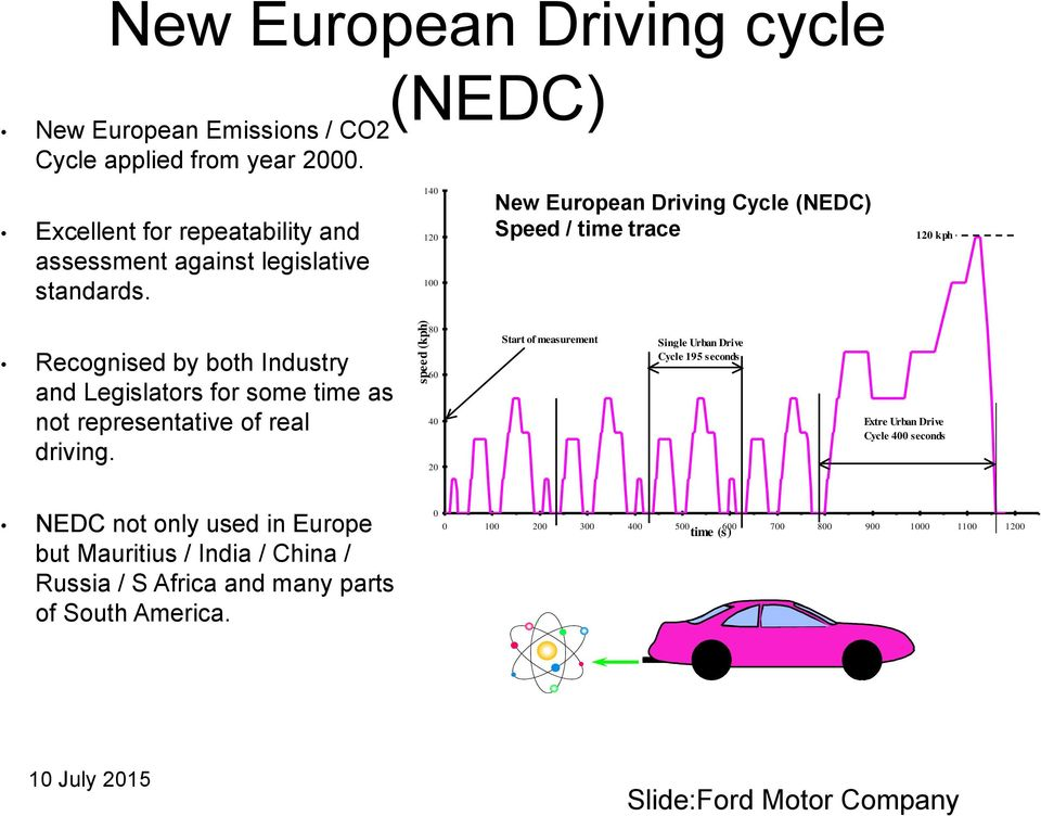140 120 100 New European Driving Cycle (NEDC) Speed / time trace 120 kph Recognised by both Industry and Legislators for some time as not representative of real