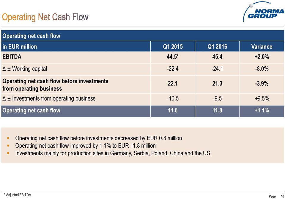 5 +9.5% Operating net cash flow 11.6 11.8 +1.1% Operating net cash flow before investments decreased by EUR 0.