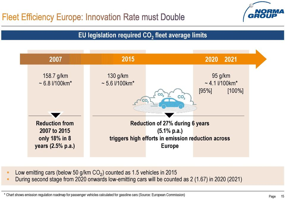 s (2.5% p.a.) Reduction of 27% during 6 years (5.1% p.a.) triggers high efforts in emission reduction across Europe Low emitting cars (below 50 g/km CO 2 ) counted as 1.