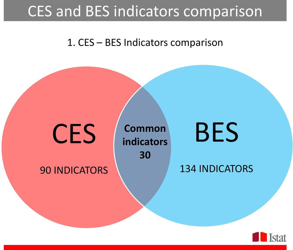 CES BES Indicators comparison