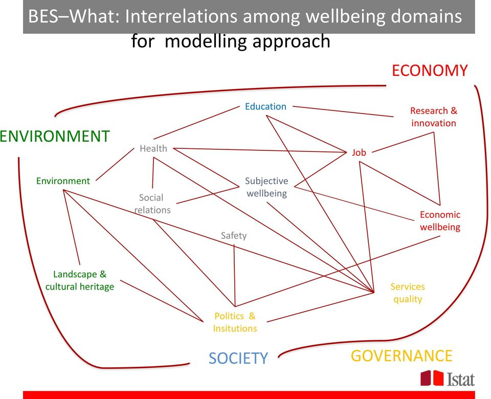 Social relations Safety Subjective wellbeing Economic wellbeing Landscape