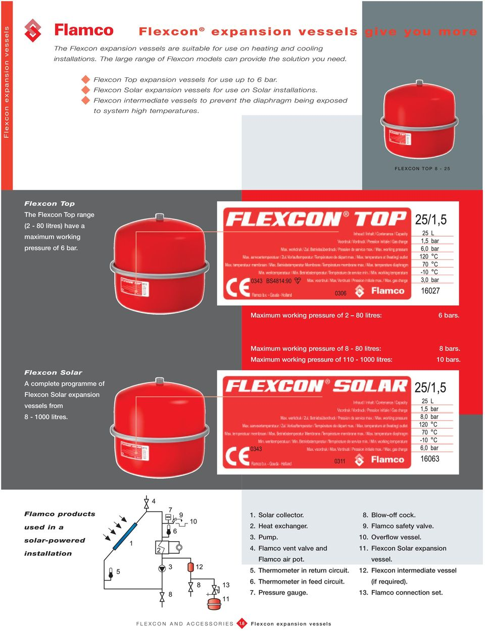 Flexcon intermediate vessels to prevent the diaphragm being exposed to system high temperatures.