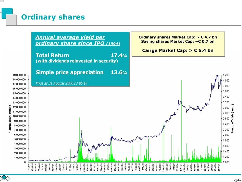 4% (with dividends reinvested in security) Ordinary shares Market Cap: ~ 4.