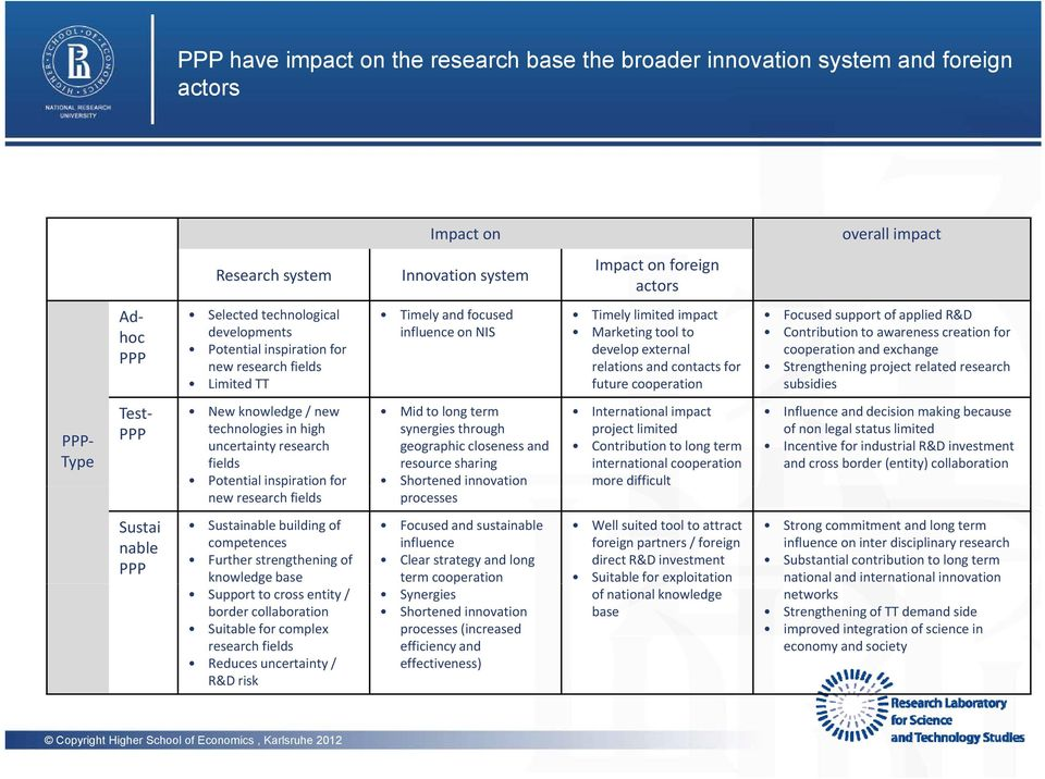 for future cooperation Focused support of applied R&D Contribution to awareness creation for cooperation and exchange Strengthening project related research subsidies PPP Type Test PPP New knowledge
