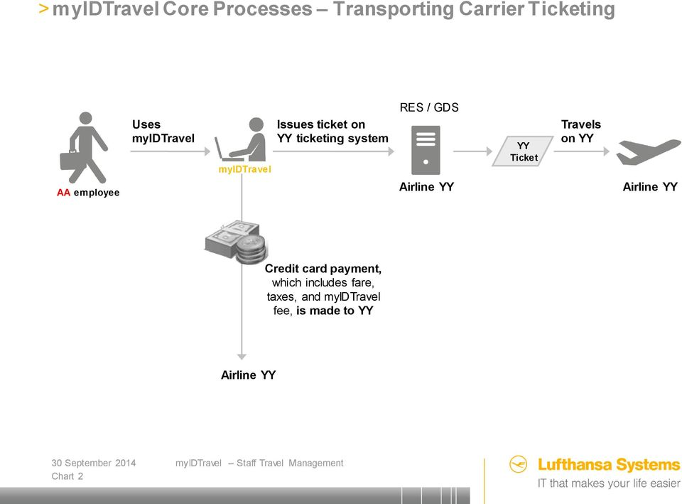Ticket Travels on YY AA employee Airline YY Airline YY Credit card