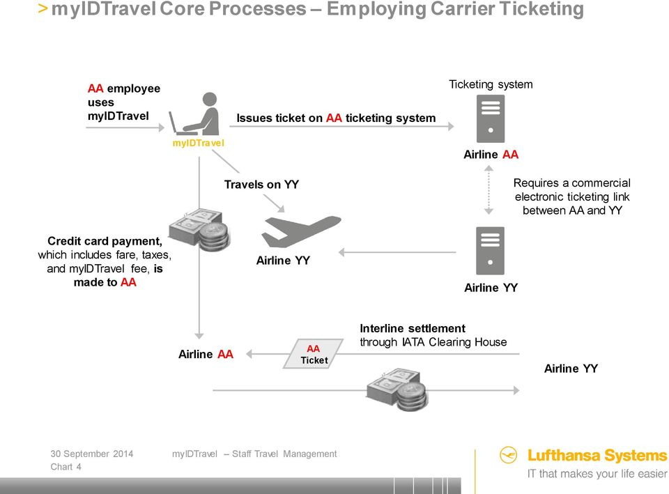 ticketing link between AA and YY Credit card payment, which includes fare, taxes, and myidtravel fee, is