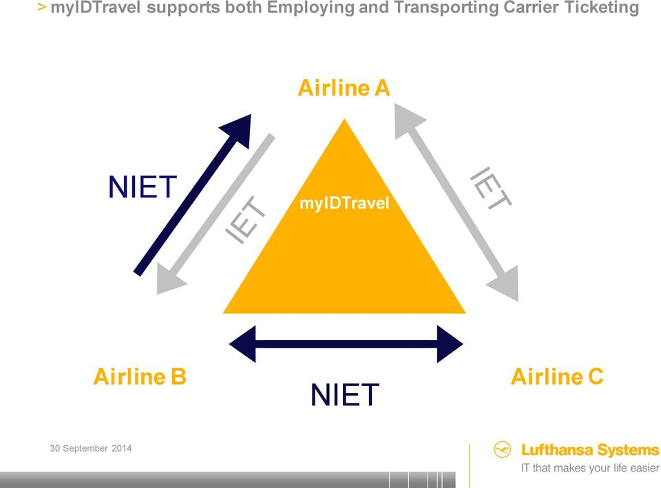 Carrier Ticketing Airline A