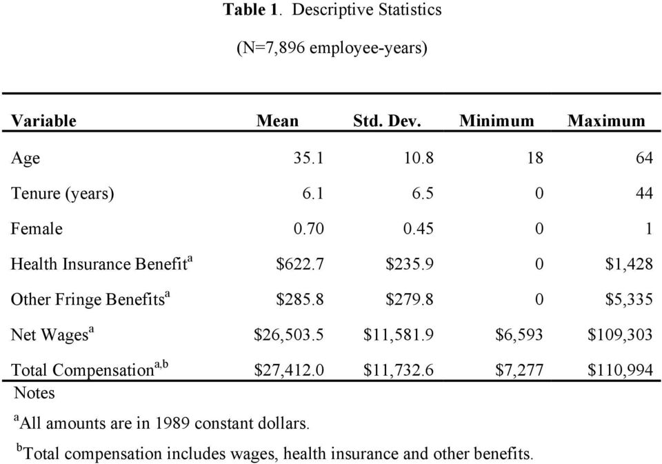 9 0 $1,428 Other Fringe Benefits a $285.8 $279.8 0 $5,335 Net Wages a $26,503.5 $11,581.