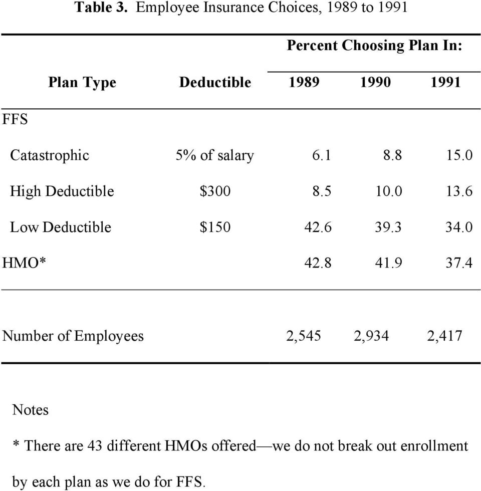 1990 1991 FFS Catastrophic 5% of salary 6.1 8.8 15.0 High Deductible $300 8.5 10.0 13.