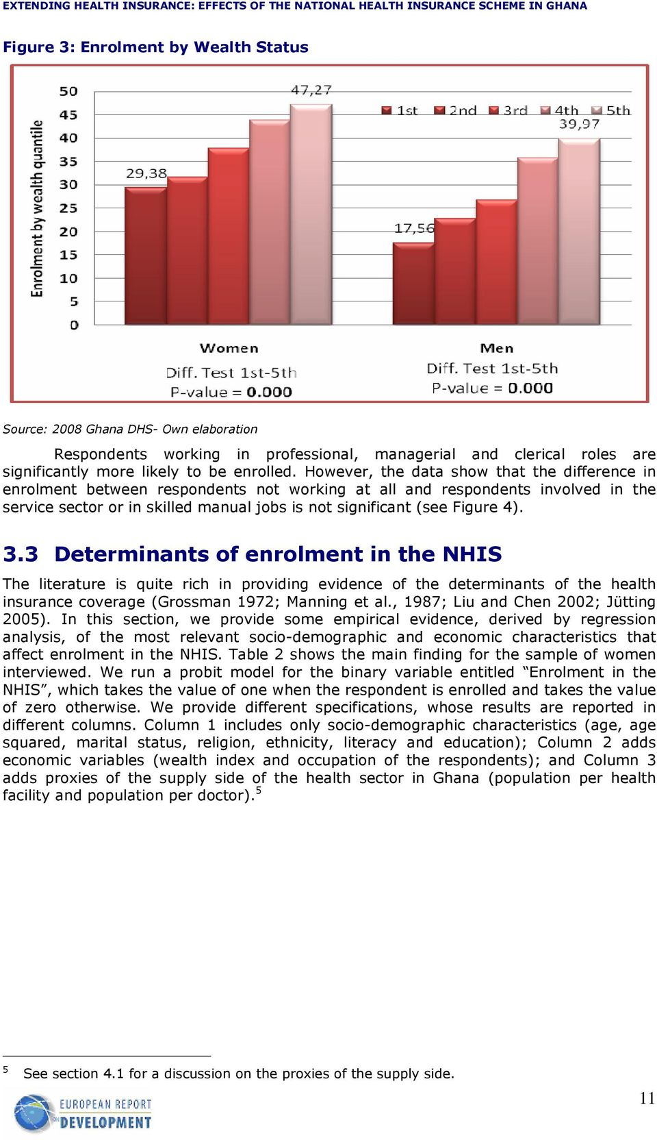 4). 3.3 Determinants of enrolment in the NHIS The literature is quite rich in providing evidence of the determinants of the health insurance coverage (Grossman 1972; Manning et al.