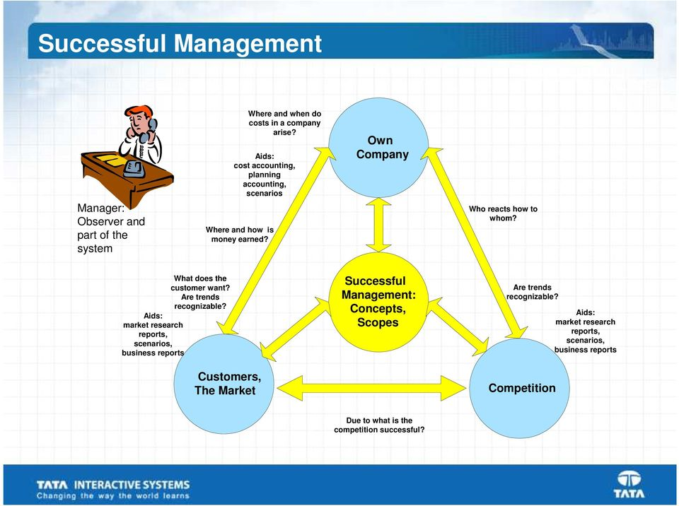 topsim report Topsim® – general management page 2 of 26 course of the seminar the business simulation topsim – general management is structured into two distinct phases: decision phases and evaluation phases.