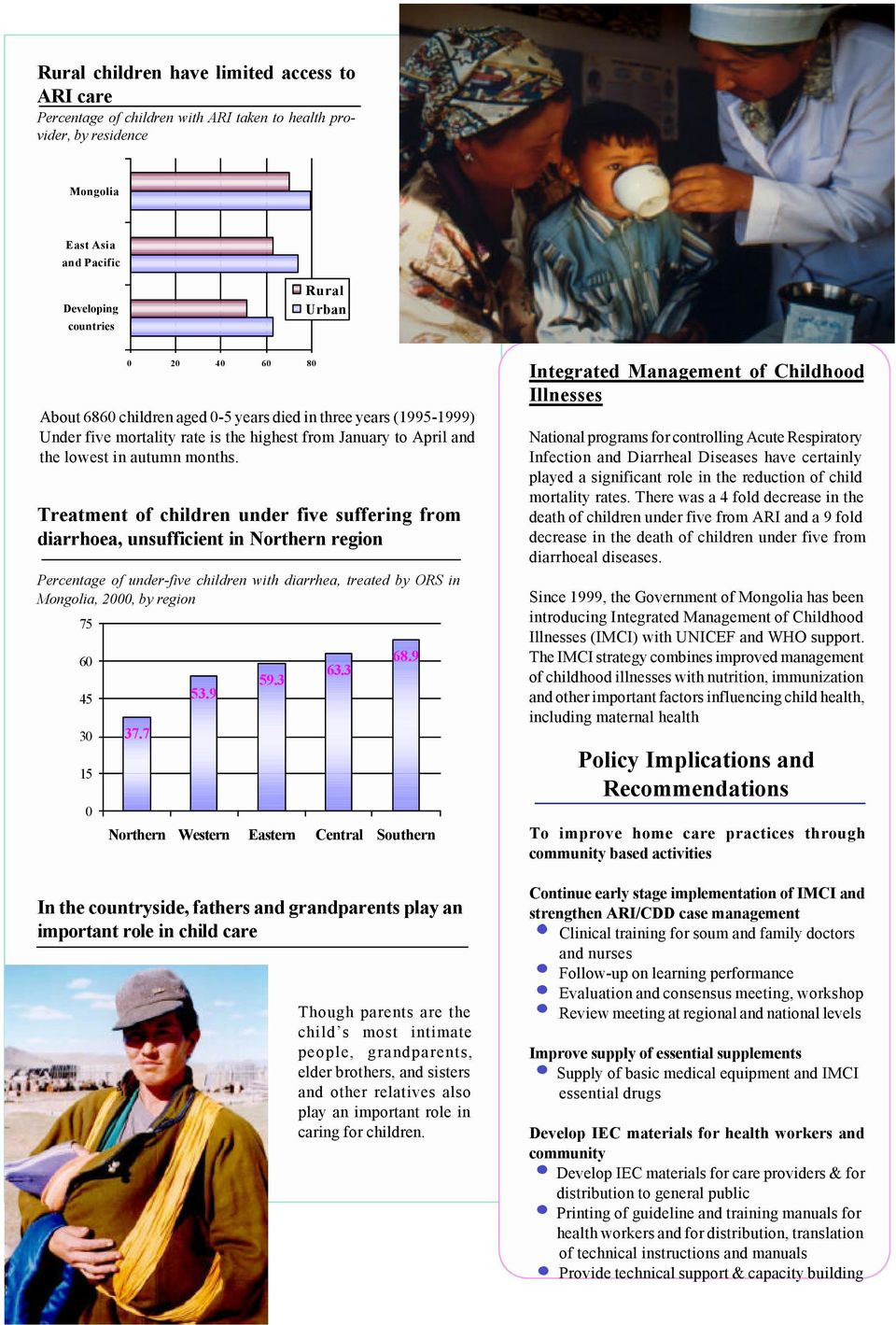 Treatment of children under five suffering from diarrhoea, unsufficient in Northern region Percentage of under-five children with diarrhea, treated by ORS in Mongolia, 2, by region 75 6 45 3 15 37.