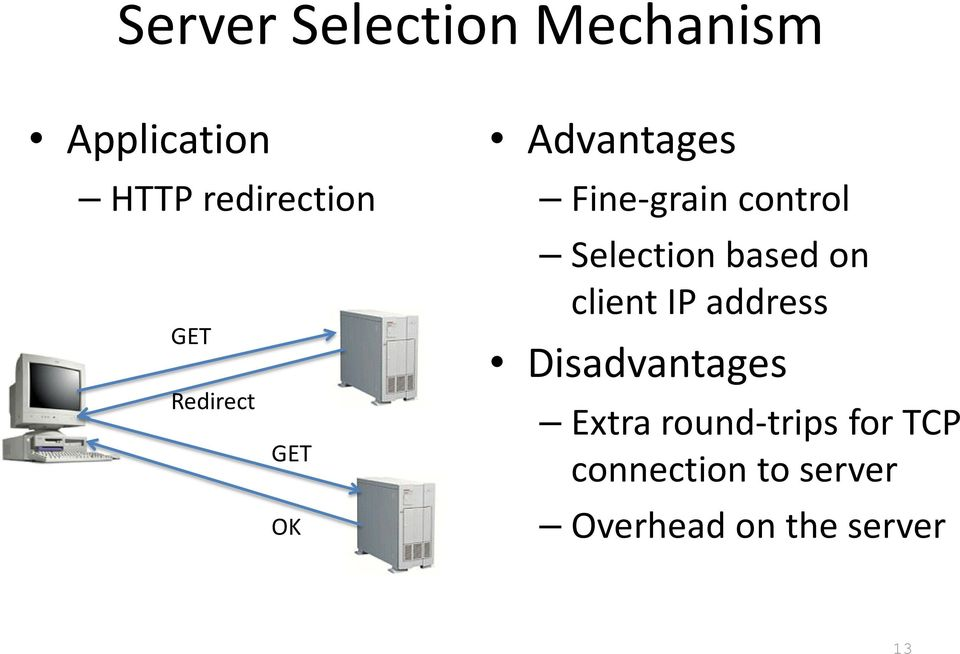 Selection based on client IP address Disadvantages Extra