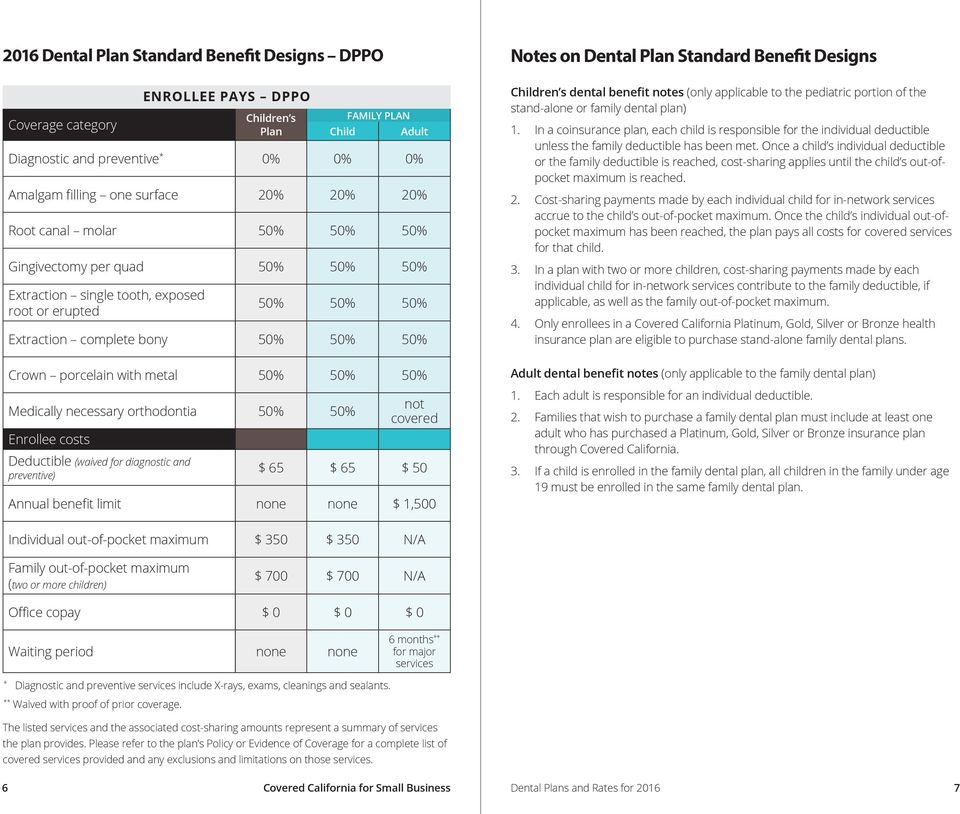 orthodontia 50% 50% Enrollee costs Deductible (waived for diagnostic and preventive) not covered $ 65 $ 65 $ 50 Annual benefit limit none none $ 1,500 Notes on Dental Plan Standard Benefit Designs