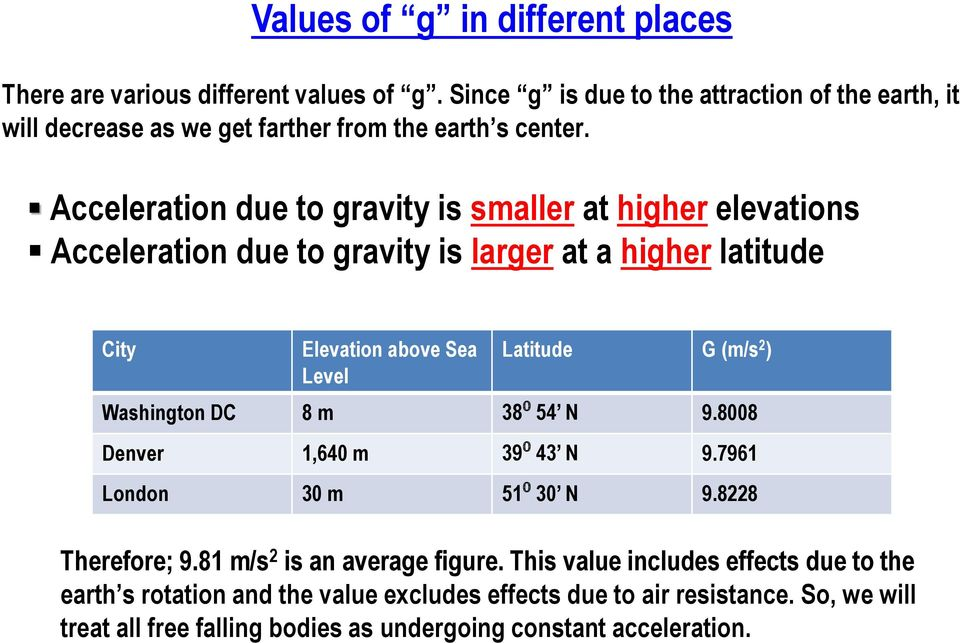 Acceleration due to gravity is smaller at higher elevations Acceleration due to gravity is larger at a higher latitude City Elevation above Sea Level Latitude G (m/s 2