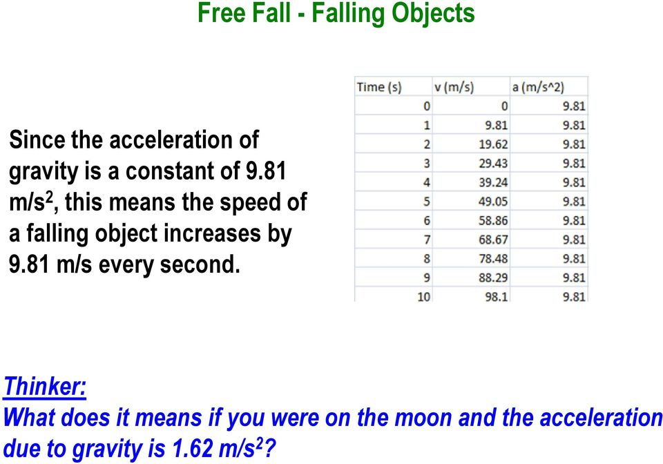 81 m/s 2, this means the speed of a falling object increases by 9.