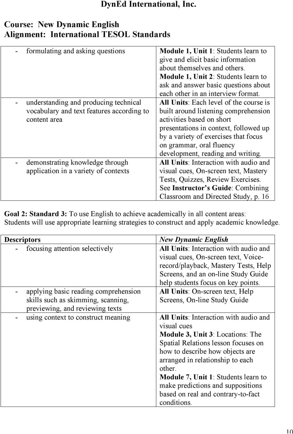 - understanding and producing technical vocabulary and text features according to content area - demonstrating knowledge through application in a variety of contexts All Units: Each level of the