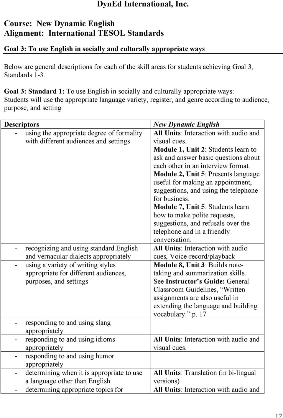 using the appropriate degree of formality with different audiences and settings - recognizing and using standard English and vernacular dialects appropriately - using a variety of writing styles