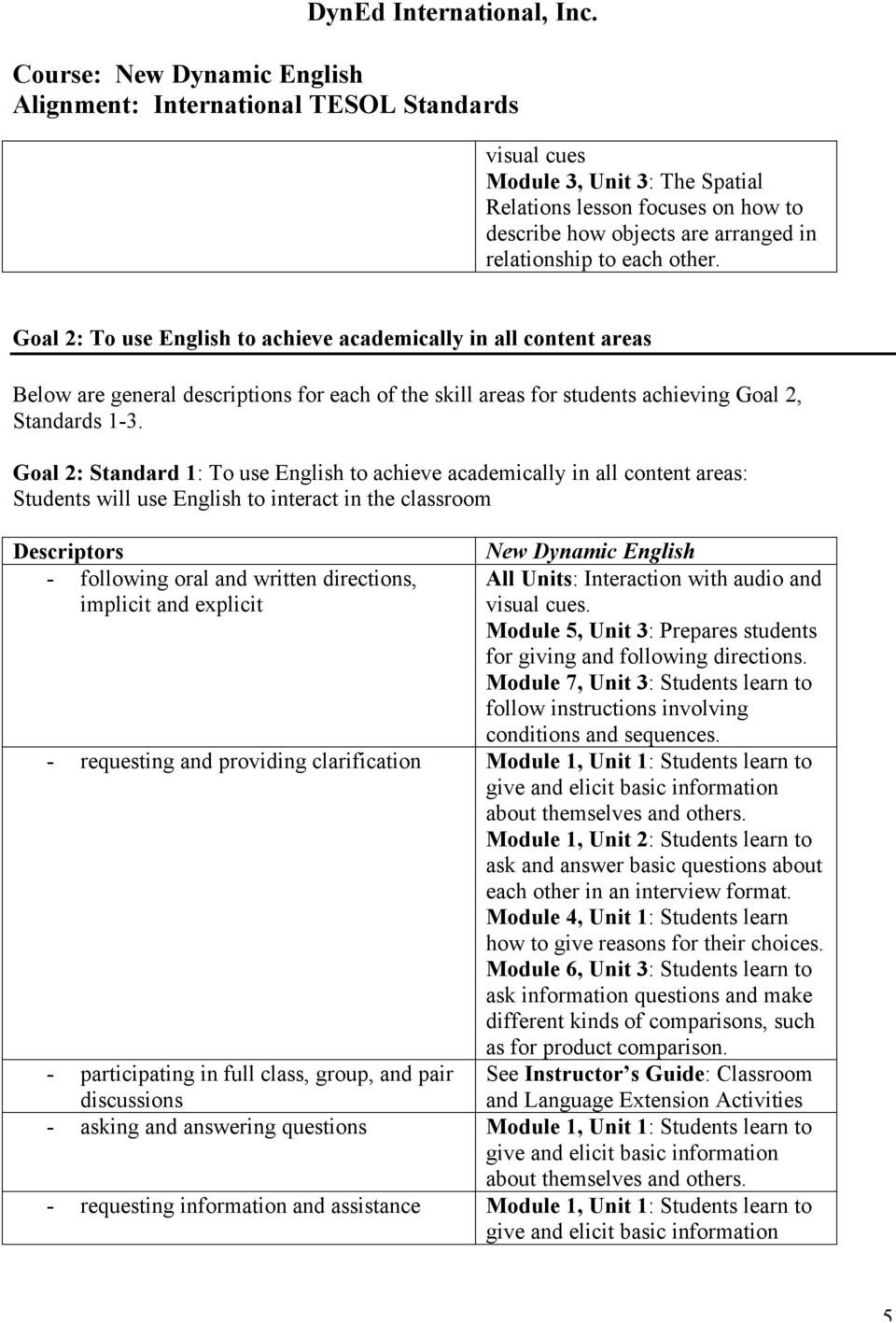 Goal 2: Standard 1: To use English to achieve academically in all content areas: Students will use English to interact in the classroom - following oral and written directions, implicit and explicit