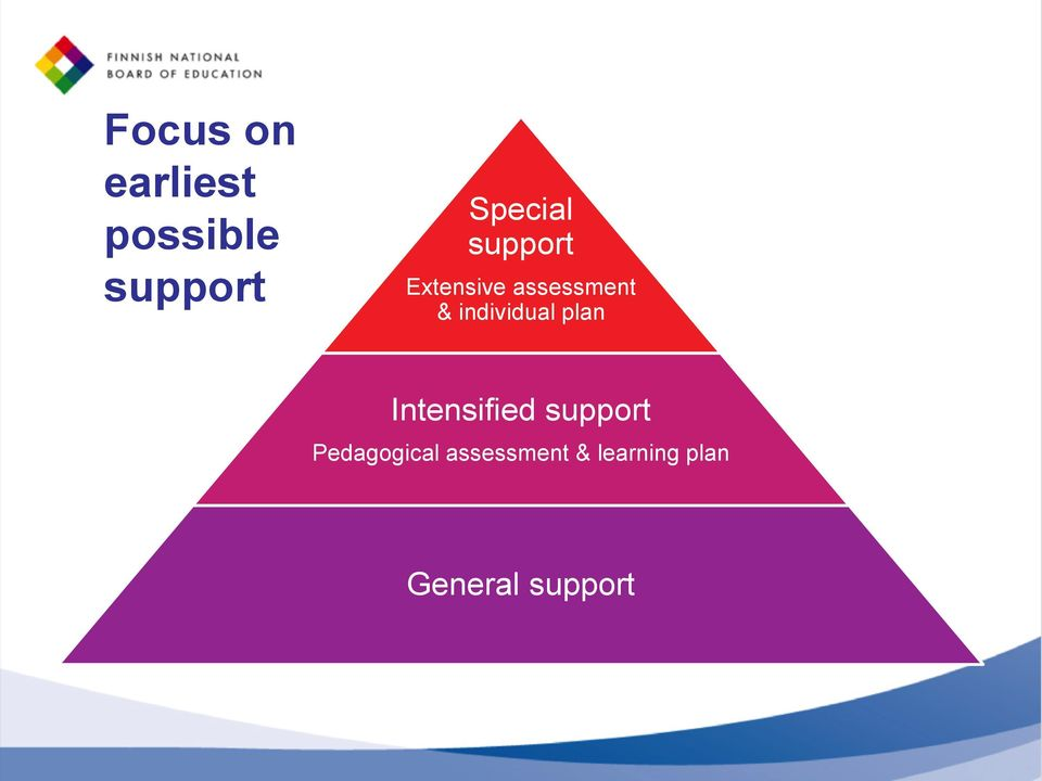 individual plan Intensified support