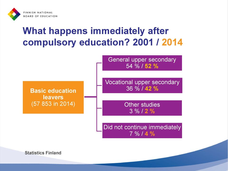 leavers (57 853 in 2014) Vocational upper secondary 36 % / 42 %