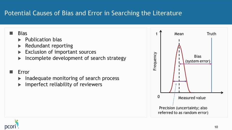 sources Incomplete development of search strategy Error