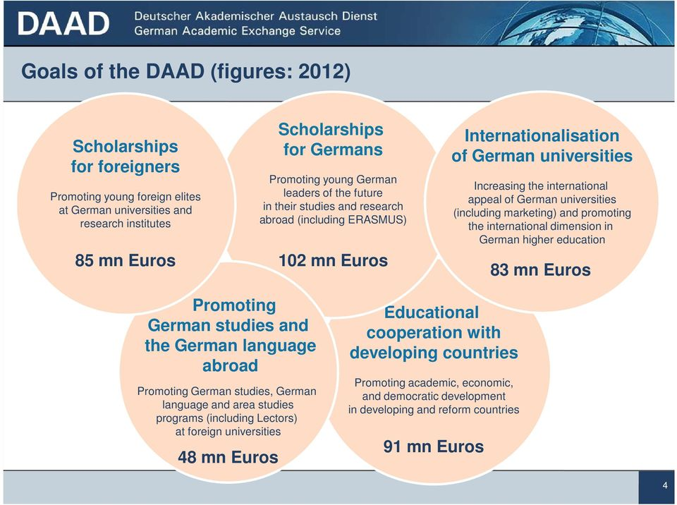 (including marketing) and promoting the international dimension in German higher education 83 mn Euros Promoting German studies and the German language abroad Promoting German studies, German