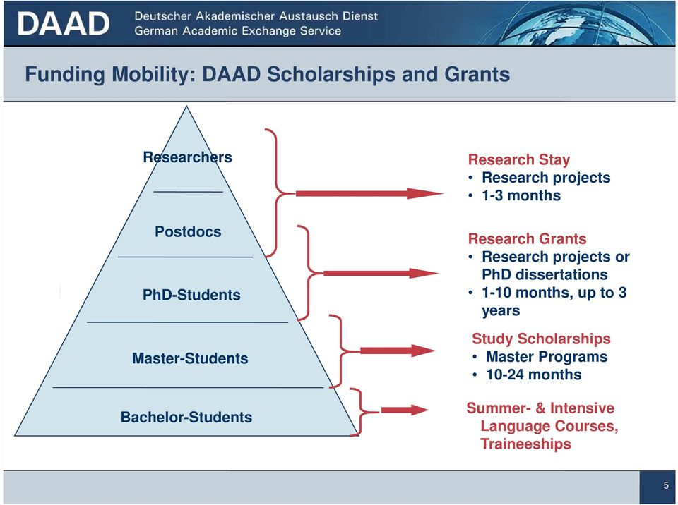 Research Grants Research projects or PhD dissertations 1-10 months, up to 3 years