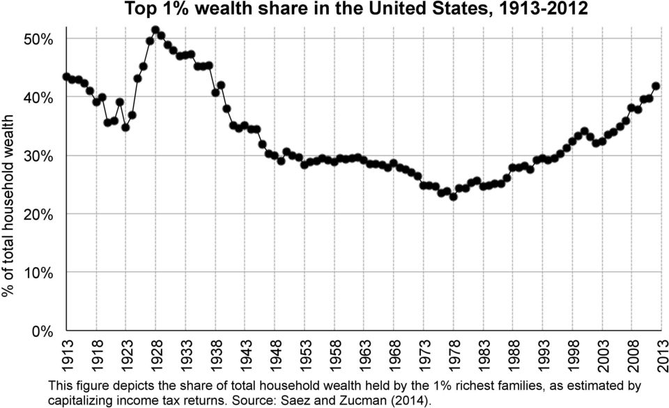 total household wealth held by the 1% richest families, as estimated by capitalizing income