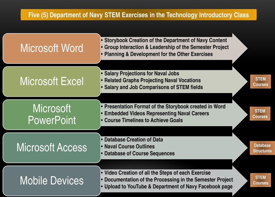 Courses Microsoft PowerPoint Presentation Format of the Storybook created in Word Embedded Videos Representing Naval Careers Course Timelines to Achieve Goals STEM Courses Microsoft Access Database