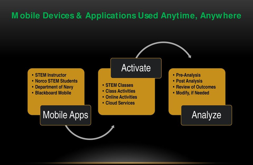 Activate STEM Classes Class Activities Online Activities Cloud