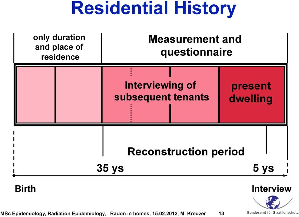 Interviewing of subsequent tenants present