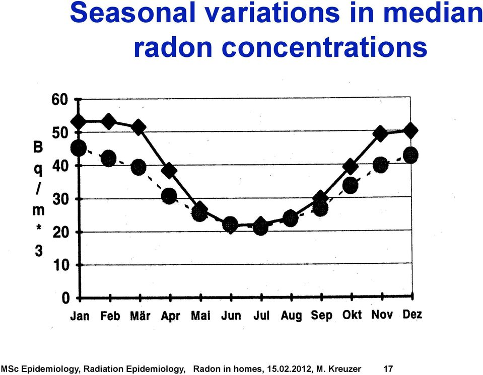 median radon