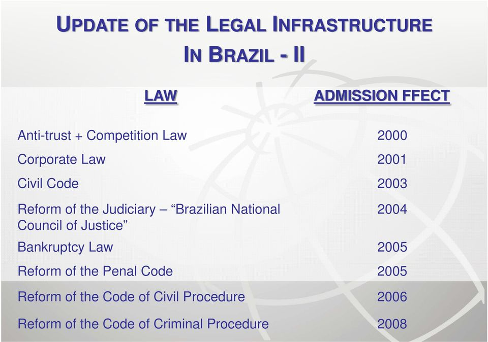 Brazilian National Council of Justice 2004 Bankruptcy Law 2005 Reform of the Penal